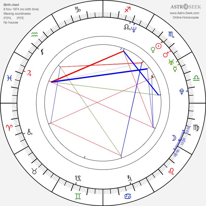 Masashi Kishimoto - Astrology Natal Birth Chart