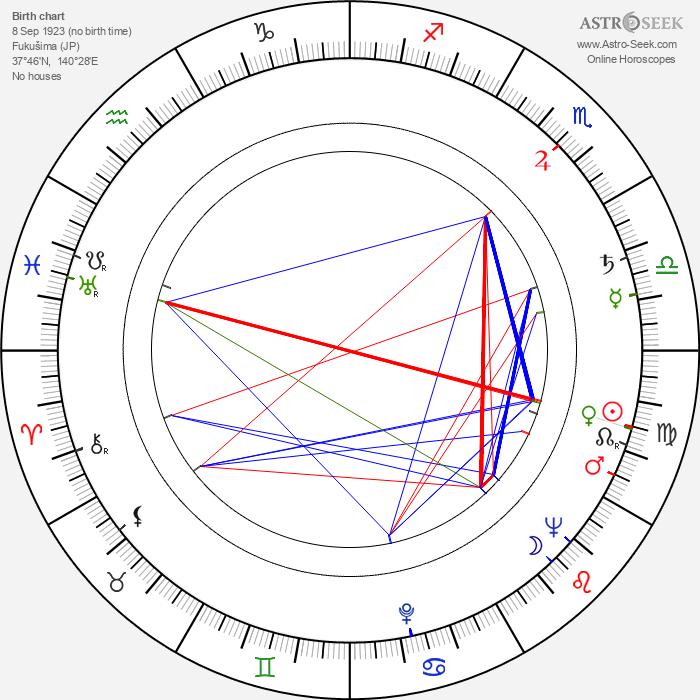 Masato Otaka - Astrology Natal Birth Chart
