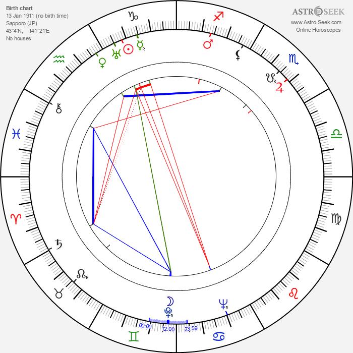 Masayuki Mori - Astrology Natal Birth Chart