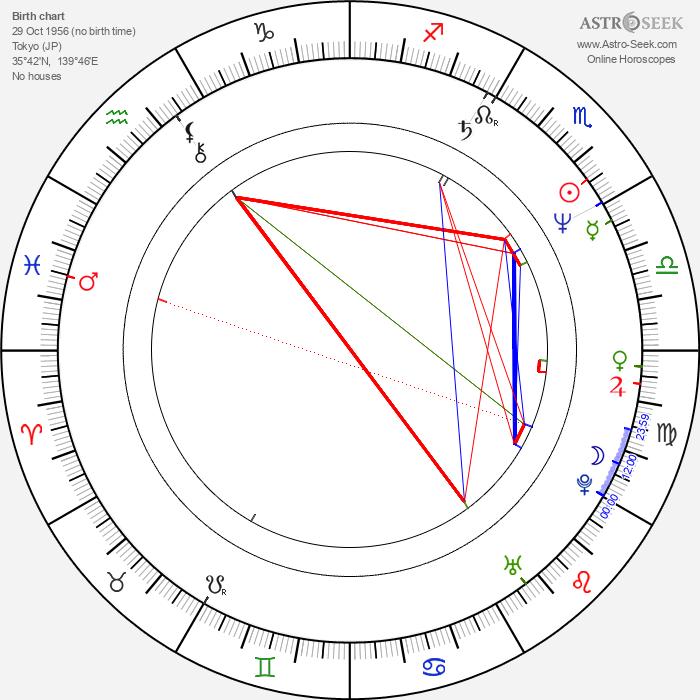 Masayuki Suo - Astrology Natal Birth Chart