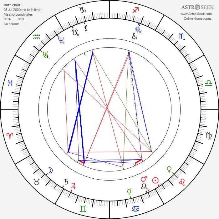 Mason Cook - Astrology Natal Birth Chart