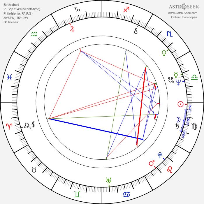 Mason Daring - Astrology Natal Birth Chart