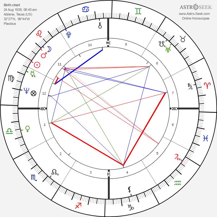Mason Williams - Astrology Natal Birth Chart