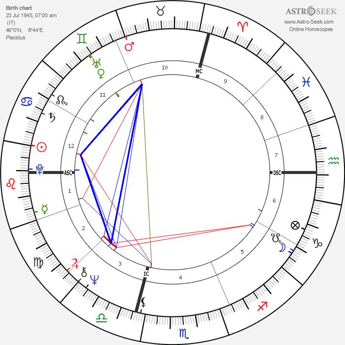 Massimo Boldi - Astrology Natal Birth Chart
