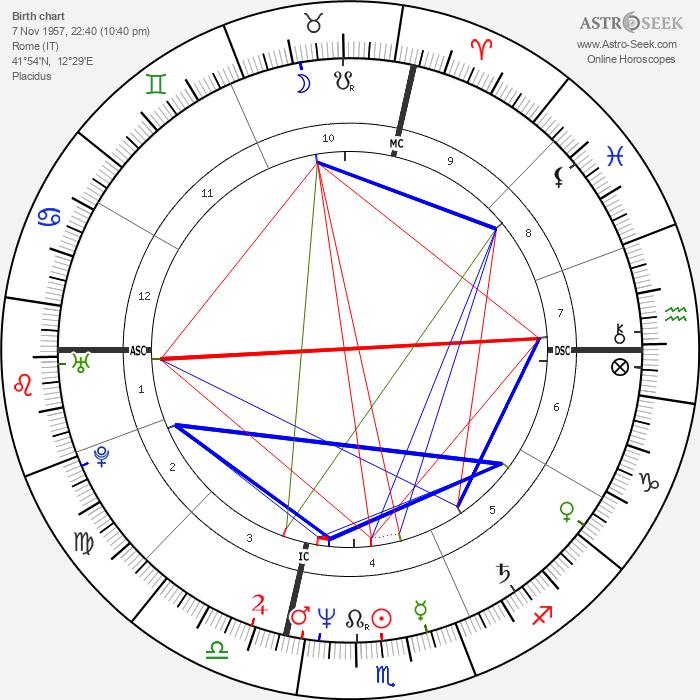 Massimo Ciavarro - Astrology Natal Birth Chart