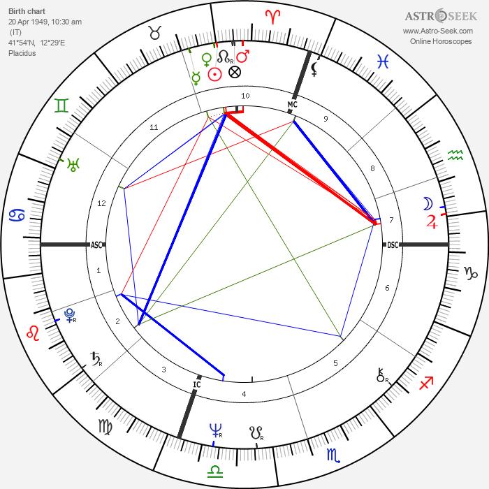 Massimo D'alema - Astrology Natal Birth Chart