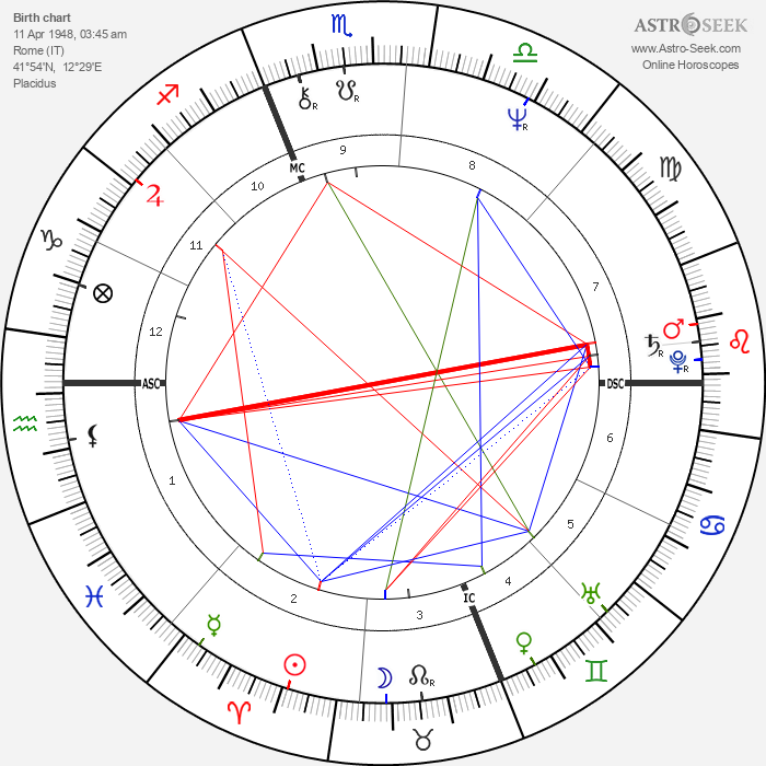 Massimo D'Antona - Astrology Natal Birth Chart