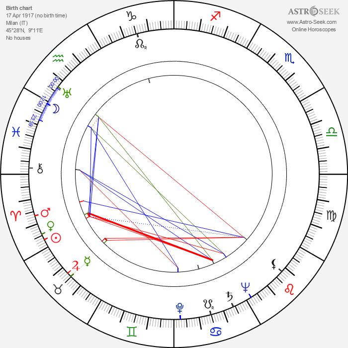 Massimo Dallamano - Astrology Natal Birth Chart