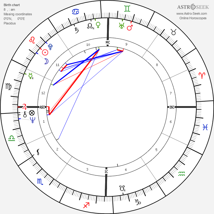 Massimo Dapporto - Astrology Natal Birth Chart