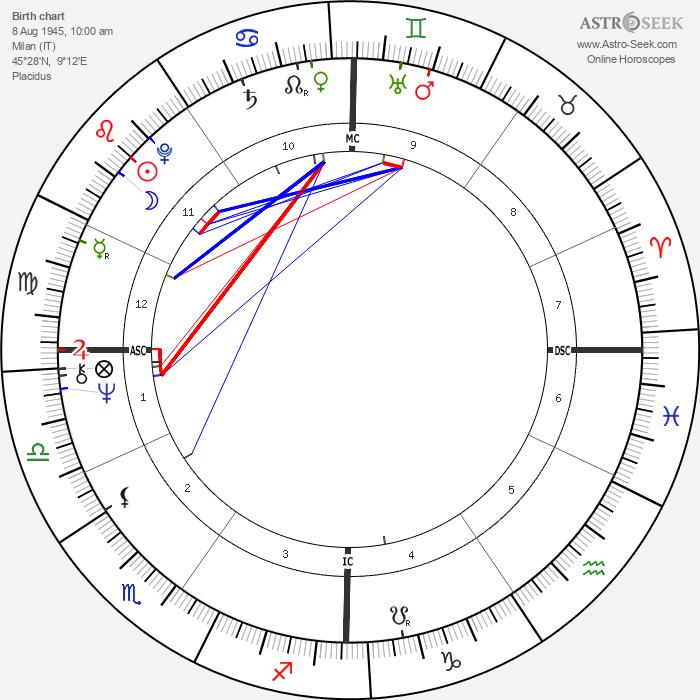 Massimo Dapporto - Astrology Natal Birth Chart