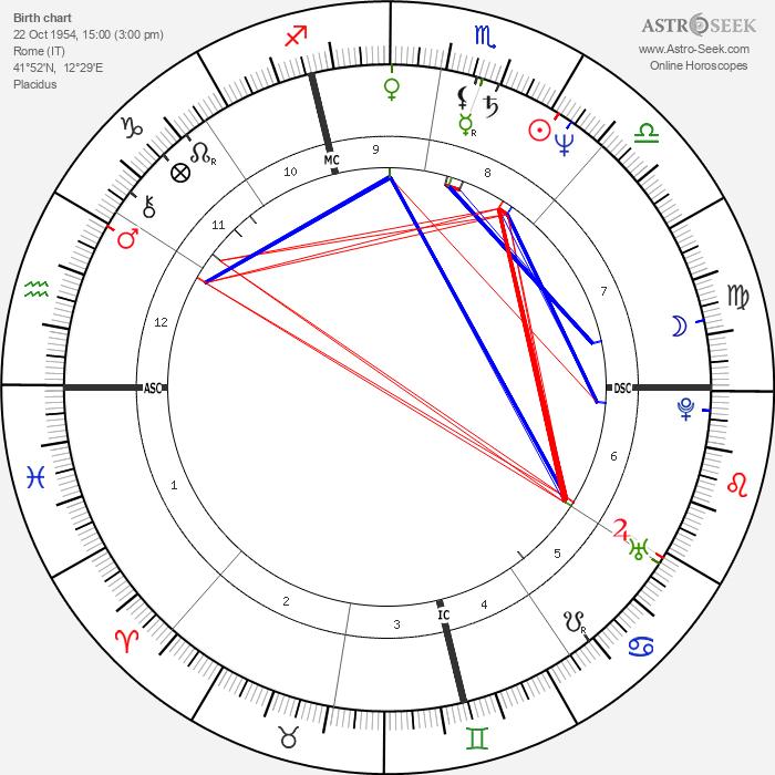Massimo Ghini - Astrology Natal Birth Chart