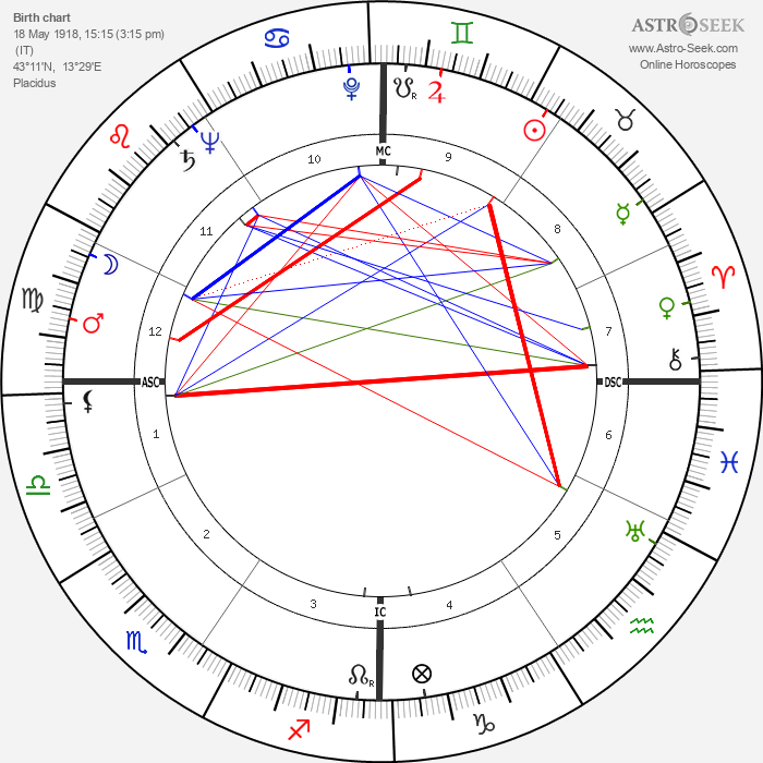 Massimo Girotti - Astrology Natal Birth Chart
