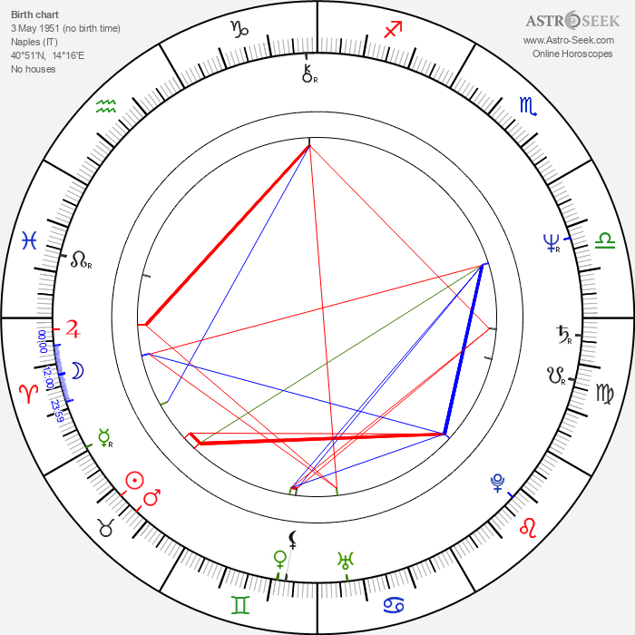 Massimo Ranieri - Astrology Natal Birth Chart