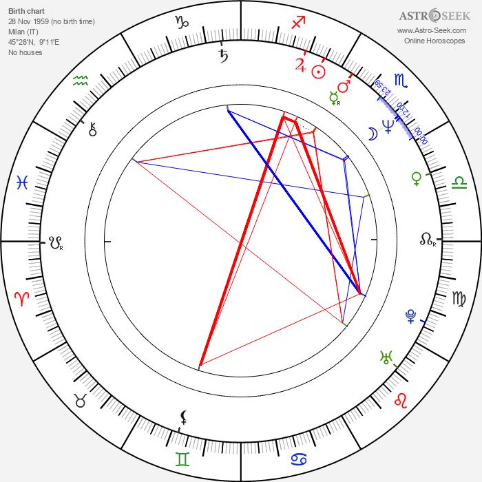 Massimo Recalcati - Astrology Natal Birth Chart