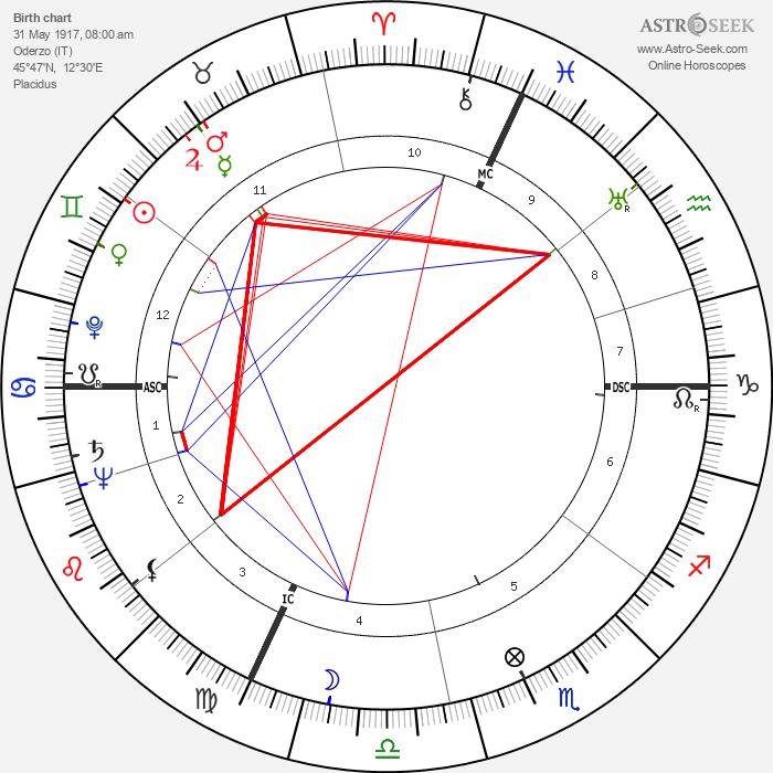 Massimo Serato - Astrology Natal Birth Chart