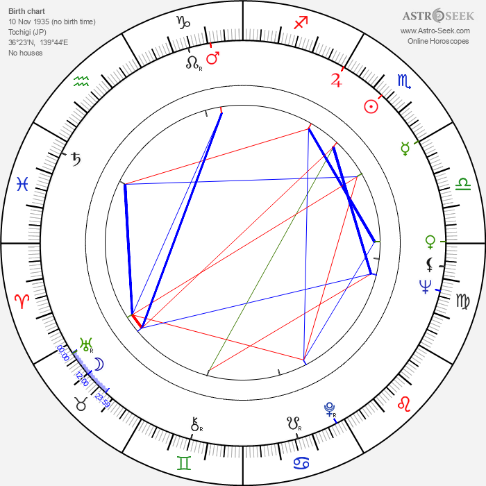 Masumi Harukawa - Astrology Natal Birth Chart