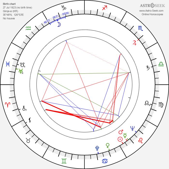 Masutatsu Oyama - Astrology Natal Birth Chart