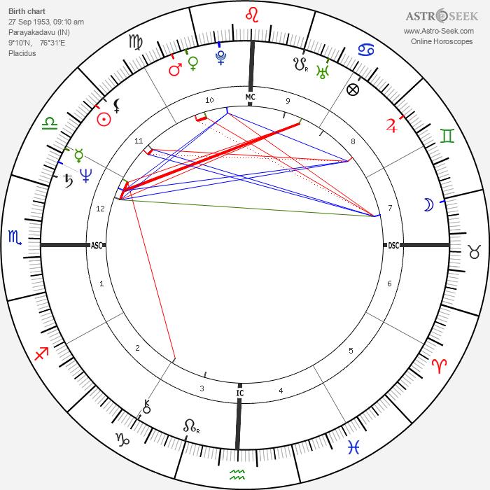 Mata Amritanandamayi Devi - Astrology Natal Birth Chart