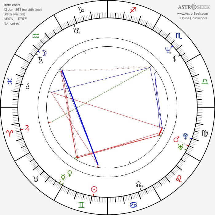 Matej Landl - Astrology Natal Birth Chart