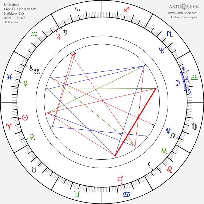 Matej Mináč - Astrology Natal Birth Chart