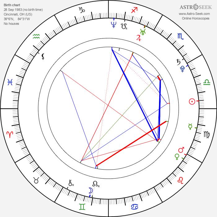 Mathew Botuchis - Astrology Natal Birth Chart