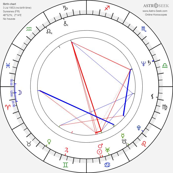 Mathias Ledoux - Astrology Natal Birth Chart