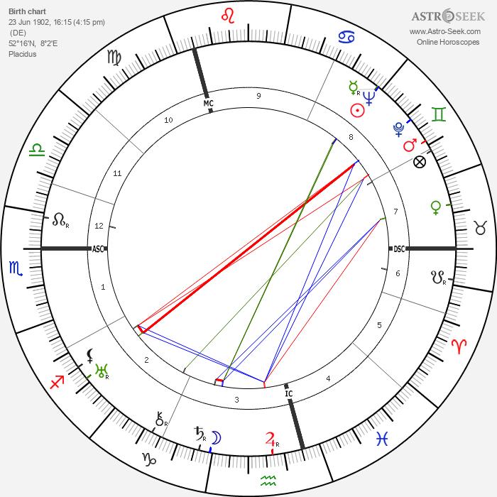 Mathias Wieman - Astrology Natal Birth Chart