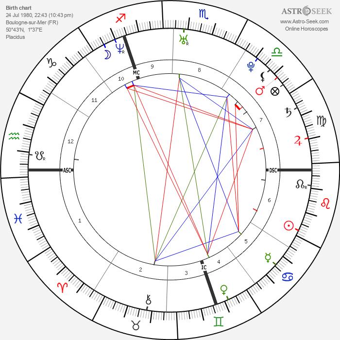 Mathieu Allaria - Astrology Natal Birth Chart