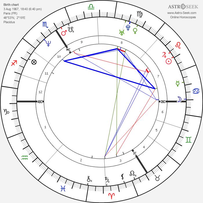 Mathieu Kassovitz - Astrology Natal Birth Chart