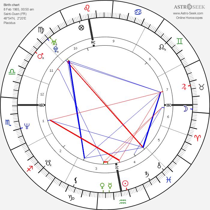 Mathilda May - Astrology Natal Birth Chart