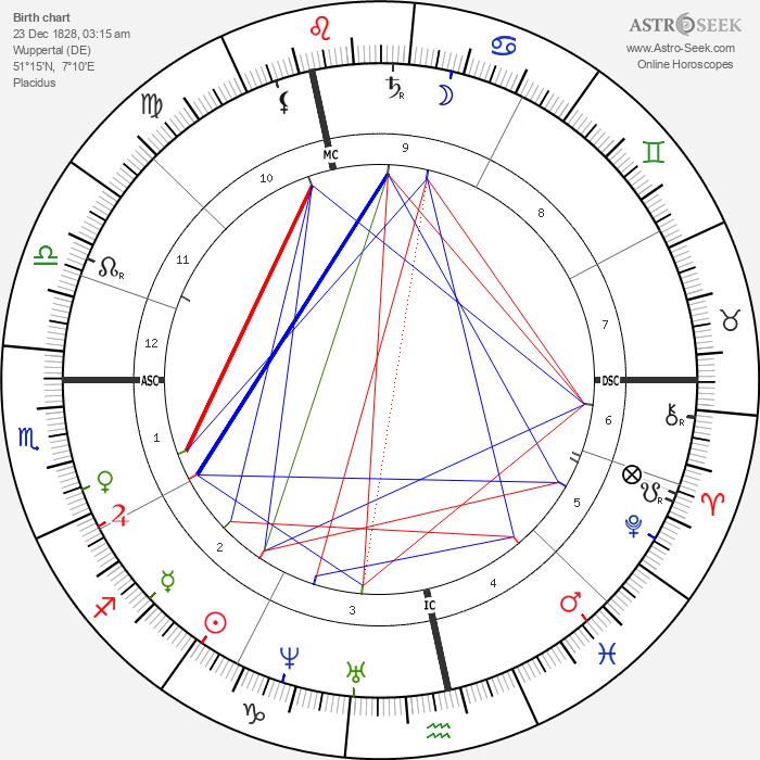 Mathilde Wesendonck - Astrology Natal Birth Chart