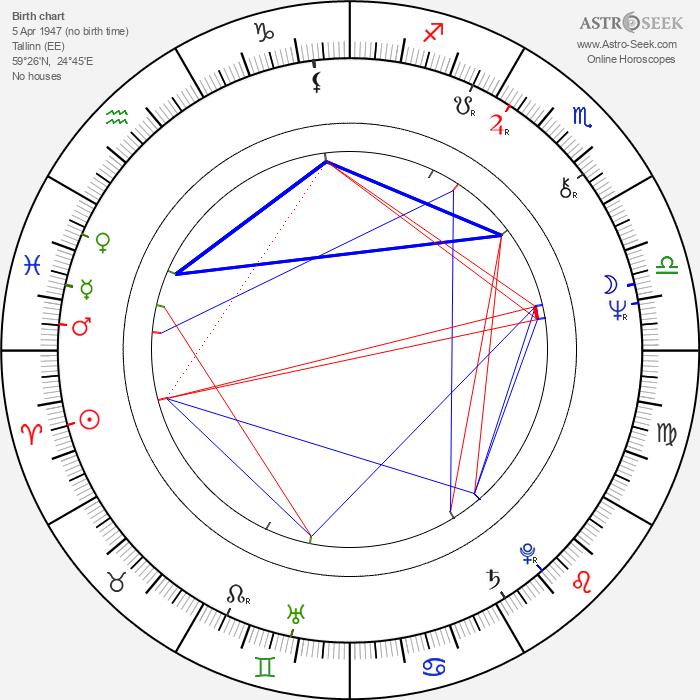 Mati Kütt - Astrology Natal Birth Chart