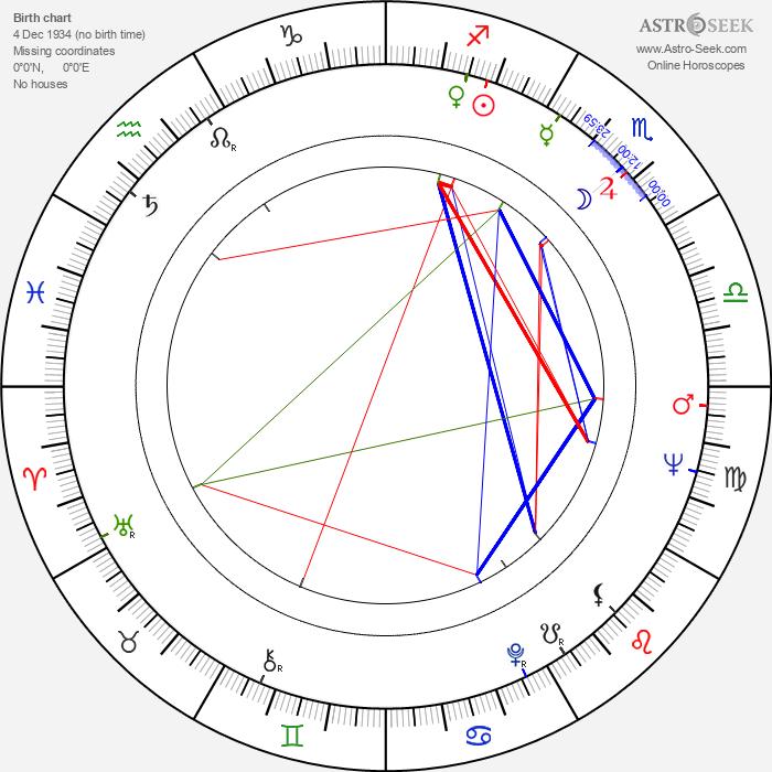 Matjaž Klopčič - Astrology Natal Birth Chart