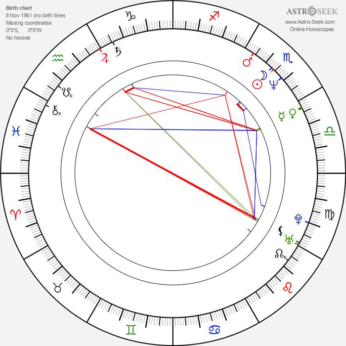 Maťo Ďurinda - Astrology Natal Birth Chart