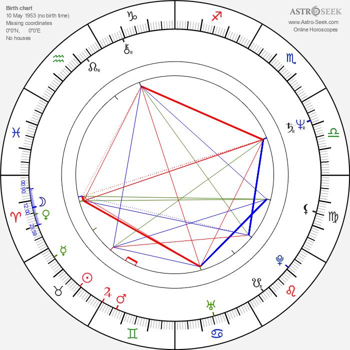 Mats Helge - Astrology Natal Birth Chart