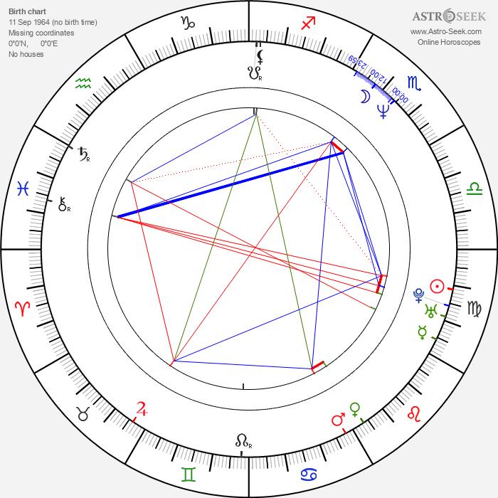 Mats Levén - Astrology Natal Birth Chart