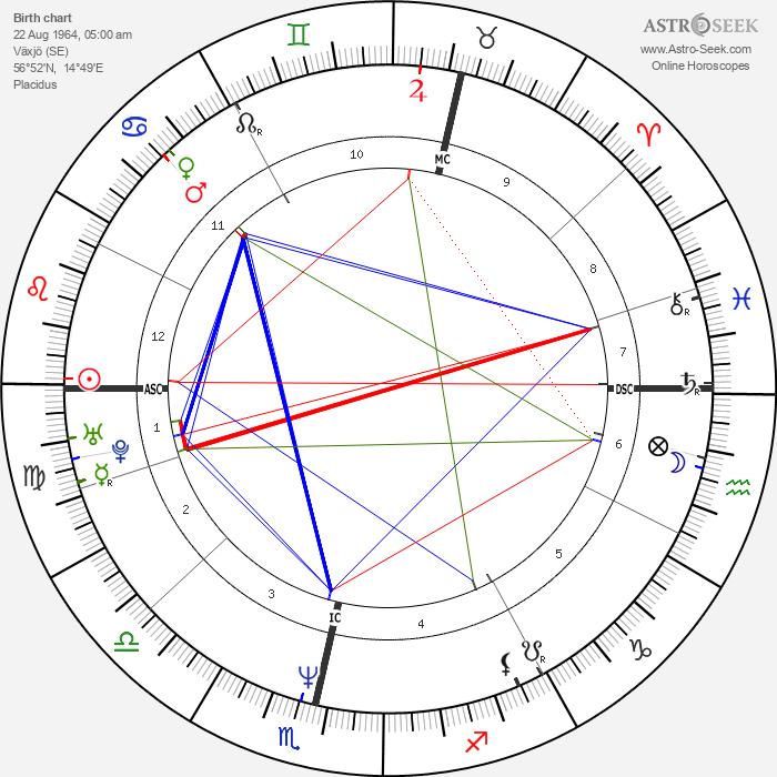 Mats Wilander - Astrology Natal Birth Chart