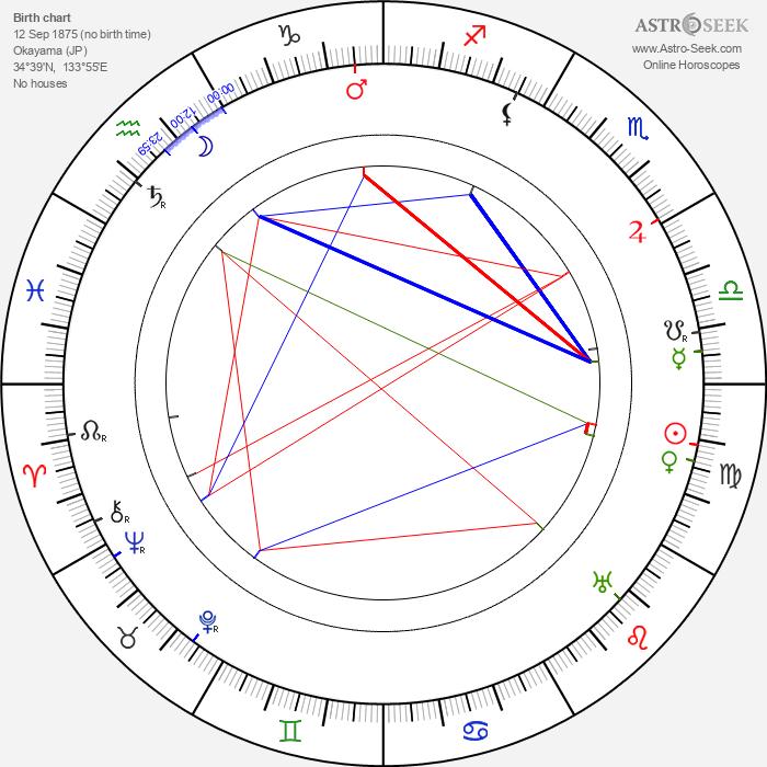 Matsunosuke Onoe - Astrology Natal Birth Chart