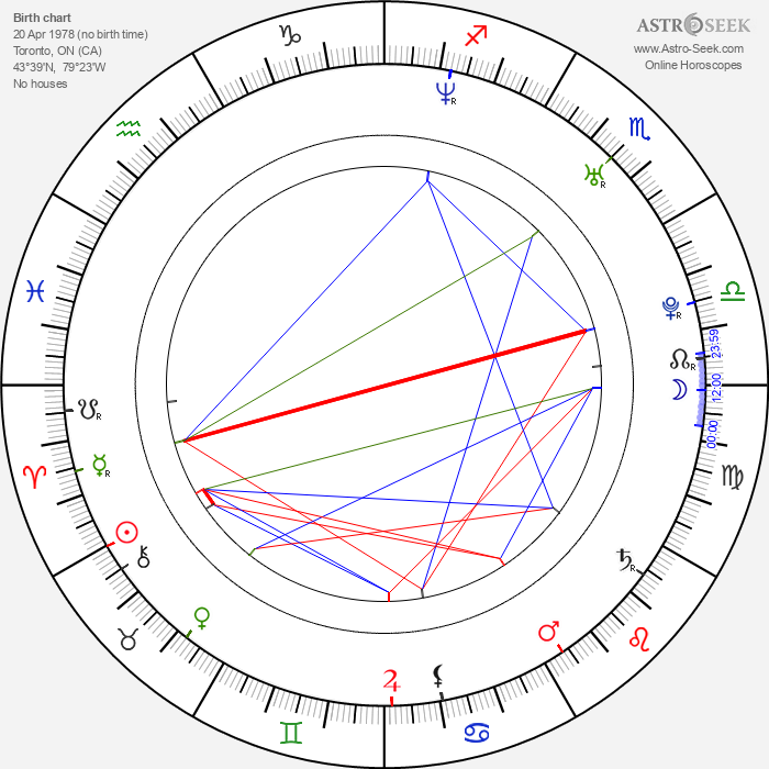 Matt Austin - Astrology Natal Birth Chart