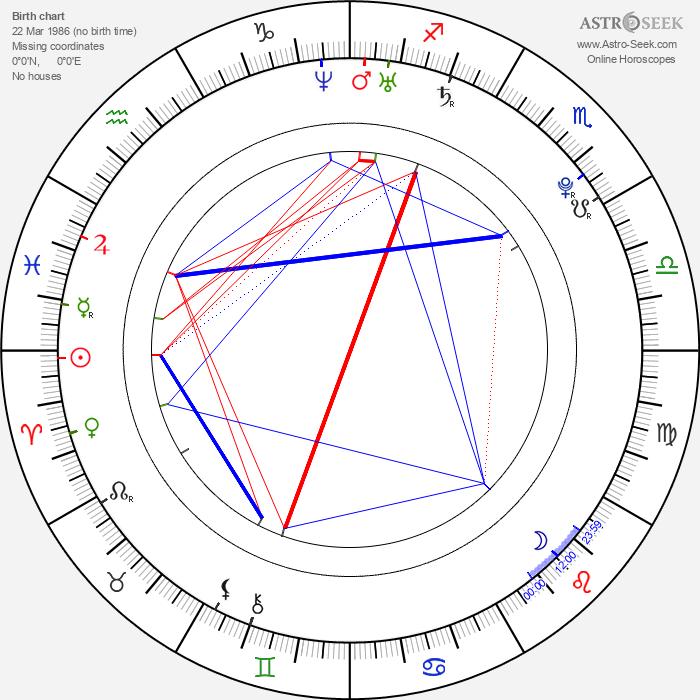 Matt Bush - Astrology Natal Birth Chart