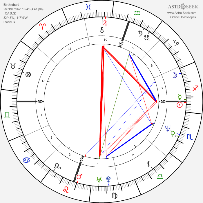 Matt Cameron - Astrology Natal Birth Chart