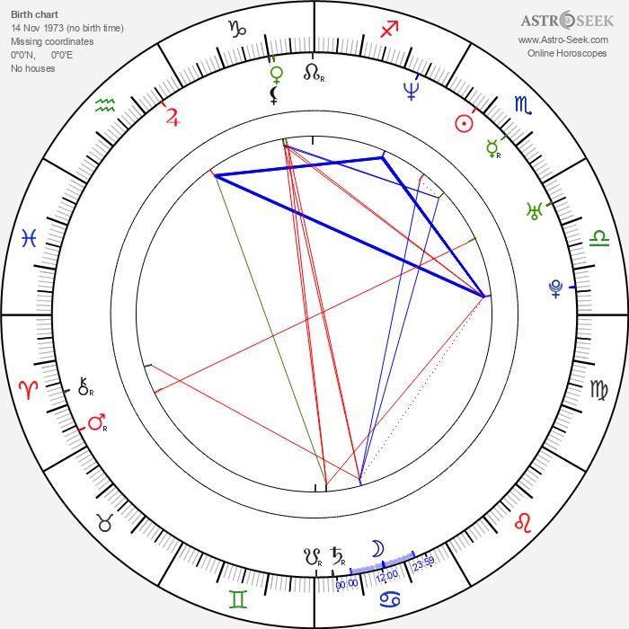 Matt Cedeño - Astrology Natal Birth Chart