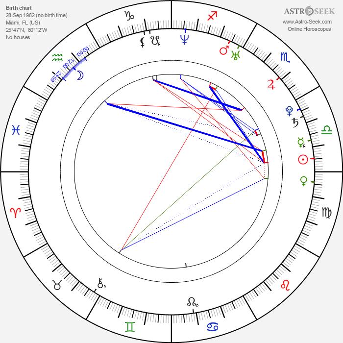 Matt Cohen - Astrology Natal Birth Chart