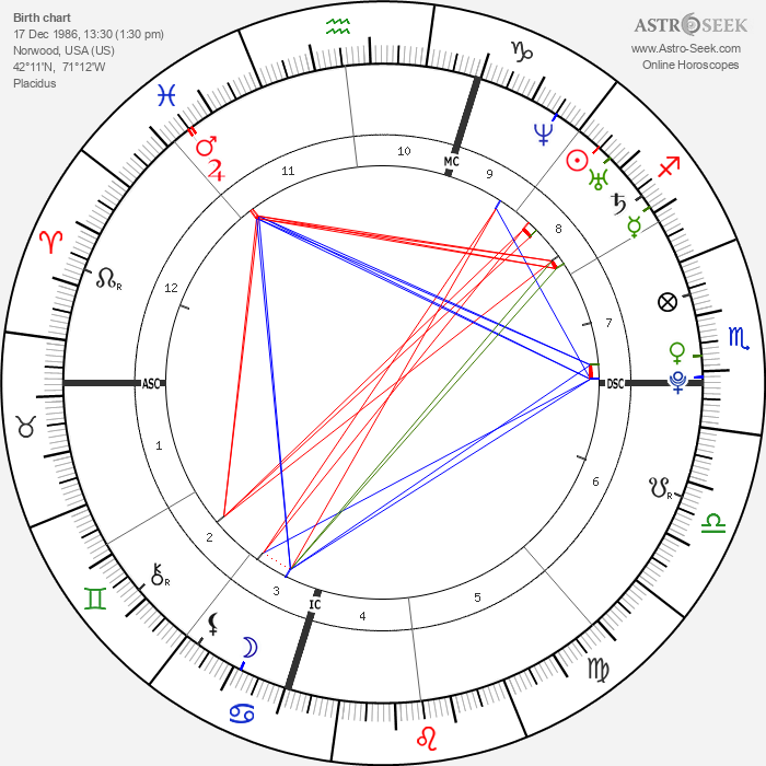 Matt Costello - Astrology Natal Birth Chart