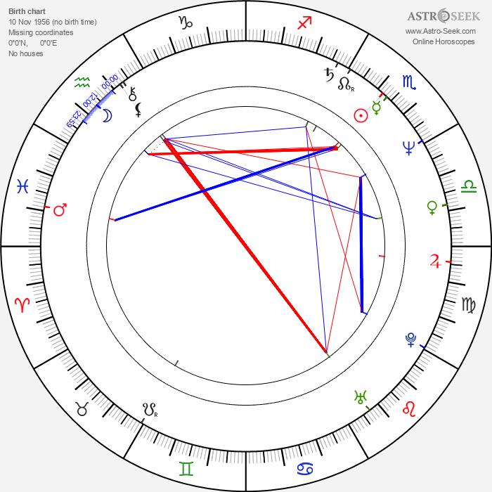 Matt Craven - Astrology Natal Birth Chart