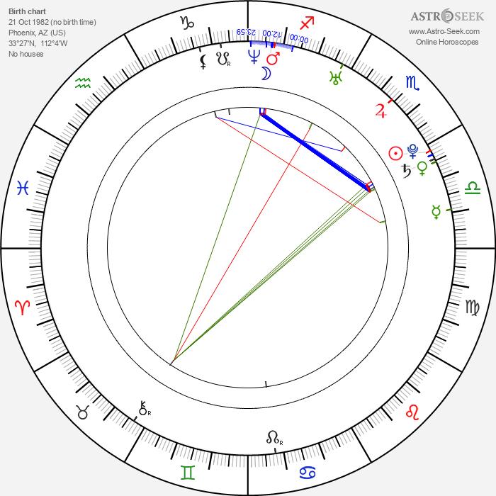Matt Dallas - Astrology Natal Birth Chart