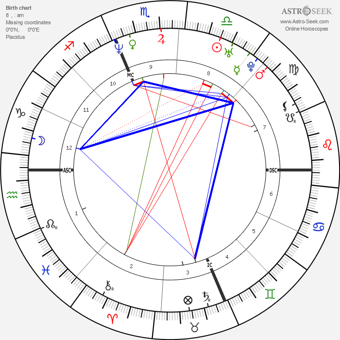 Matt Damon - Astrology Natal Birth Chart