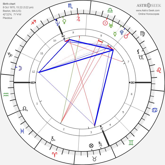 Matt Damon - Astrology Natal Birth Chart