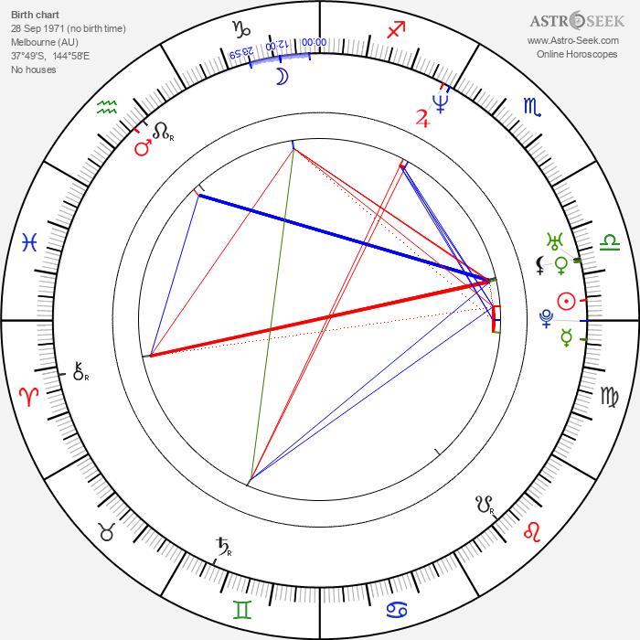 Matt Day - Astrology Natal Birth Chart