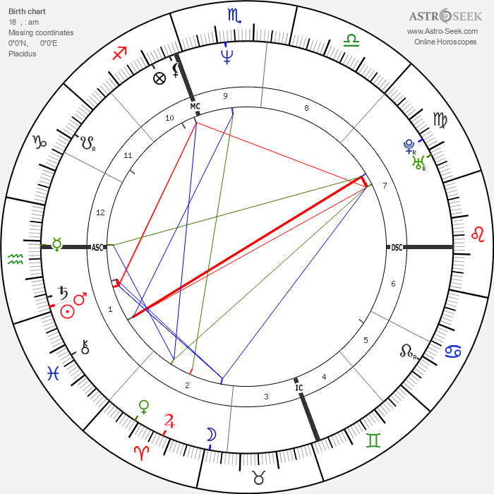 Matt Dillon - Astrology Natal Birth Chart